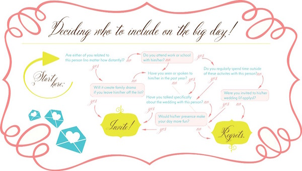 3-Ten-Ways-to-Wow-a-Wedding-who-to-invite-graphic