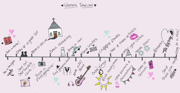 Where To Start Wedding Planning Time Line